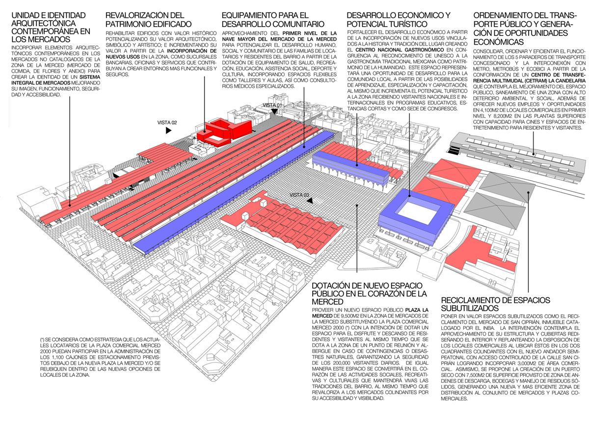 PLAN MAESTRO PARA EL RESCATE INTEGRAL DE LA MERCED, CIUDAD DE MÉXICO, MÉXICO